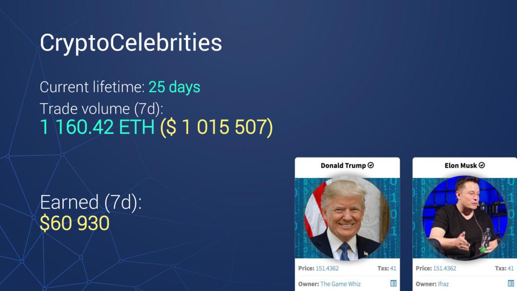 CryptoCelebrities Current lifetime: 25 days Tra...