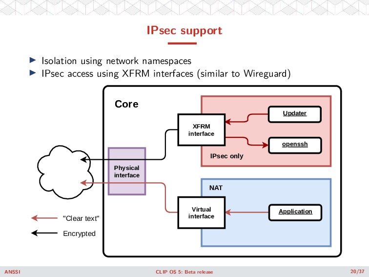 IPsec support ◮ Isolation using network namespa...