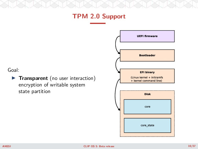 TPM 2.0 Support Goal: ◮ Transparent (no user in...