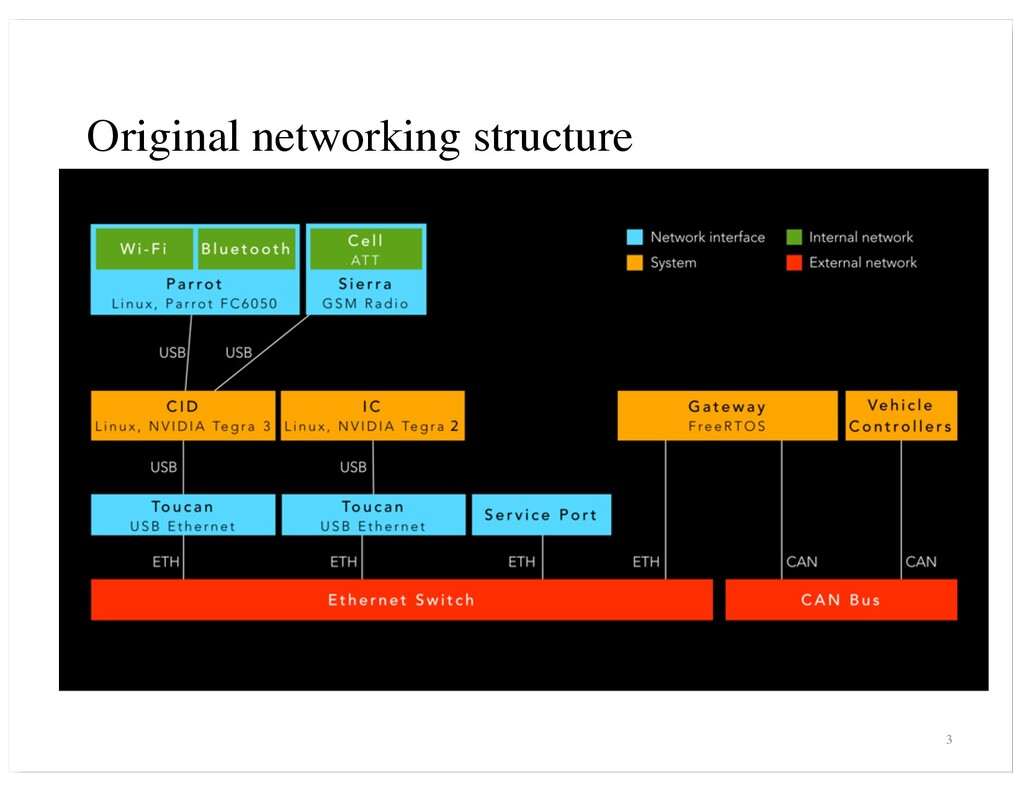 Original networking structure 3