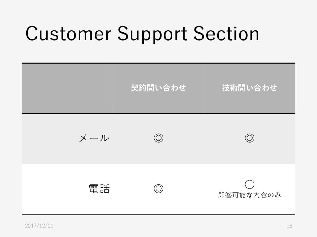 Customer Support Section 契約問い合わせ 技術問い合わせ メール ◎ ...