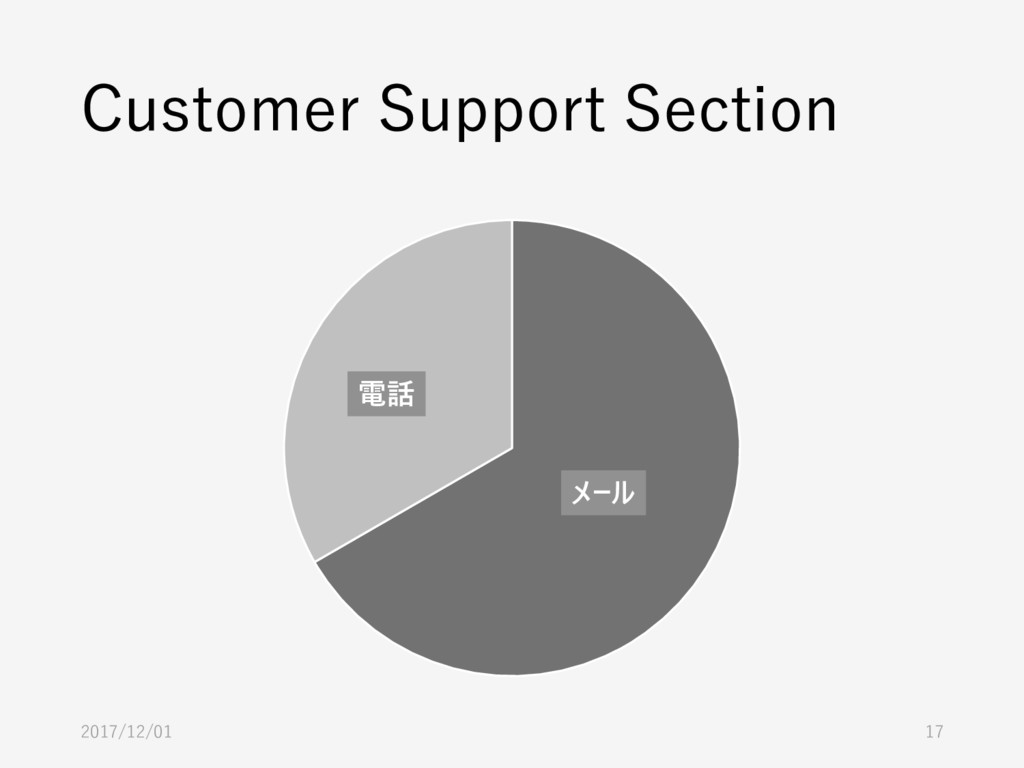 Customer Support Section 2017/12/01 17 メール 電話