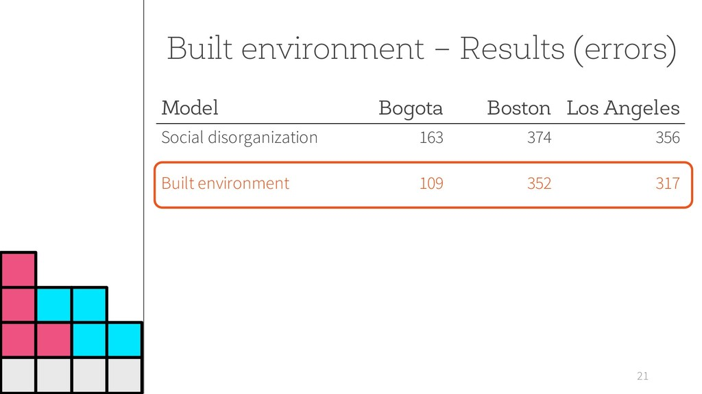 21 Built environment – Results (errors) Model B...