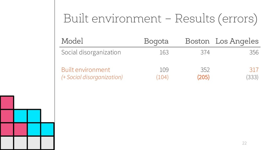 22 Built environment – Results (errors) Model B...