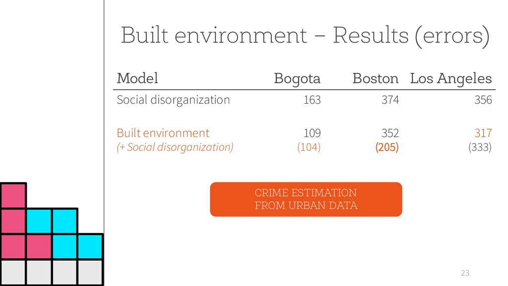 23 Built environment – Results (errors) Model B...
