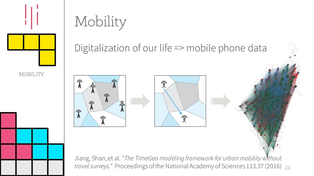 Mobility 28 Digitalization of our life => mobil...