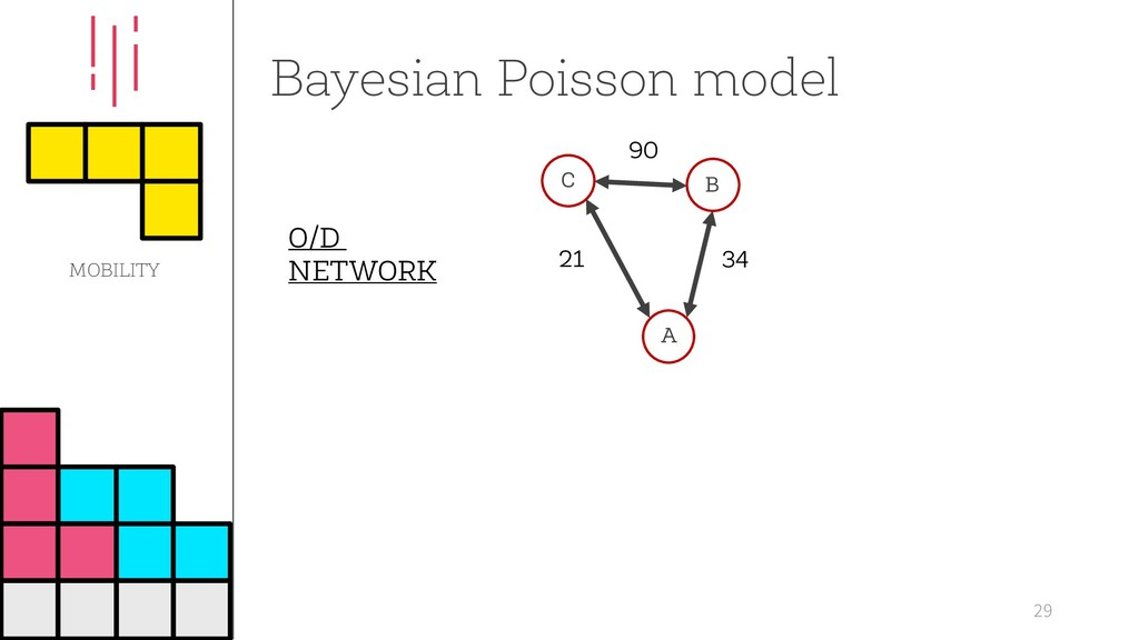 Bayesian Poisson model 29 O/D NETWORK C B A 34 ...