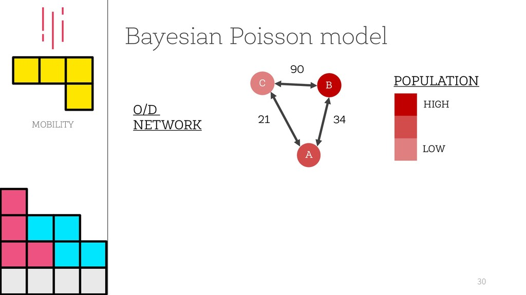 Bayesian Poisson model 30 LOW HIGH POPULATION O...