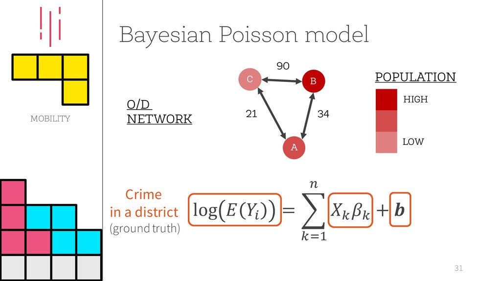 Bayesian Poisson model 31 LOW HIGH POPULATION O...
