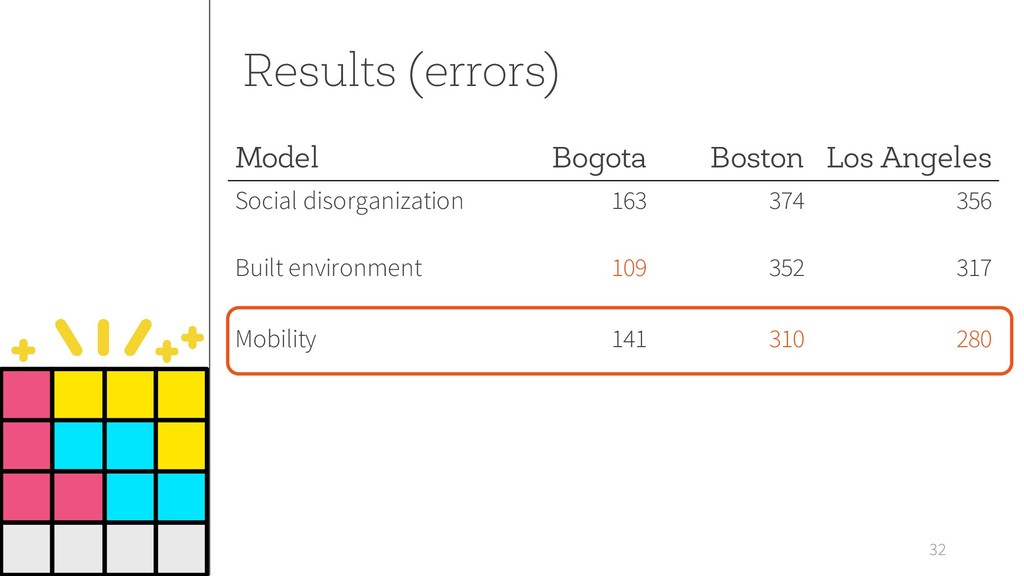 Results (errors) 32 Model Bogota Boston Los Ang...