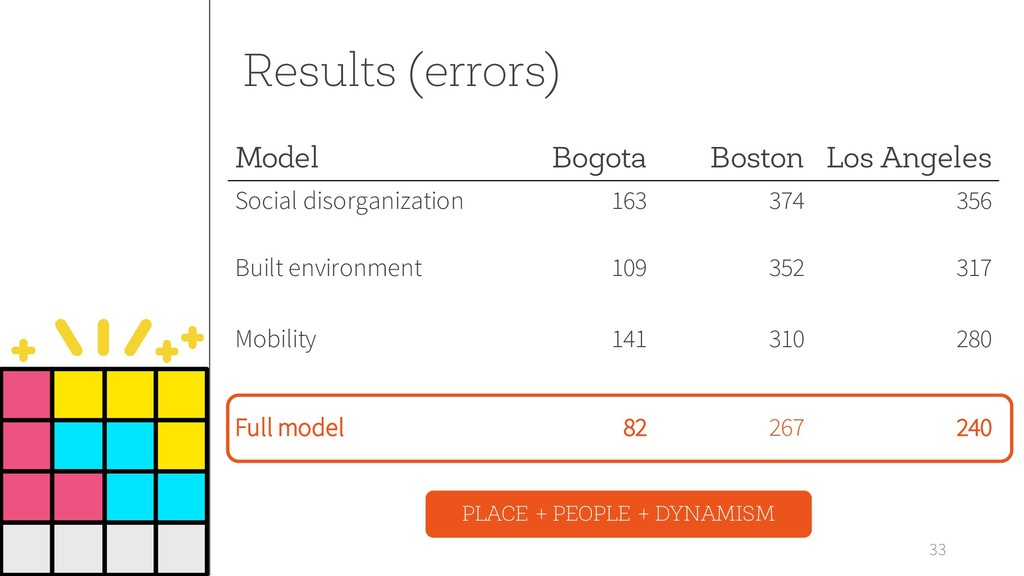 Results (errors) 33 Model Bogota Boston Los Ang...