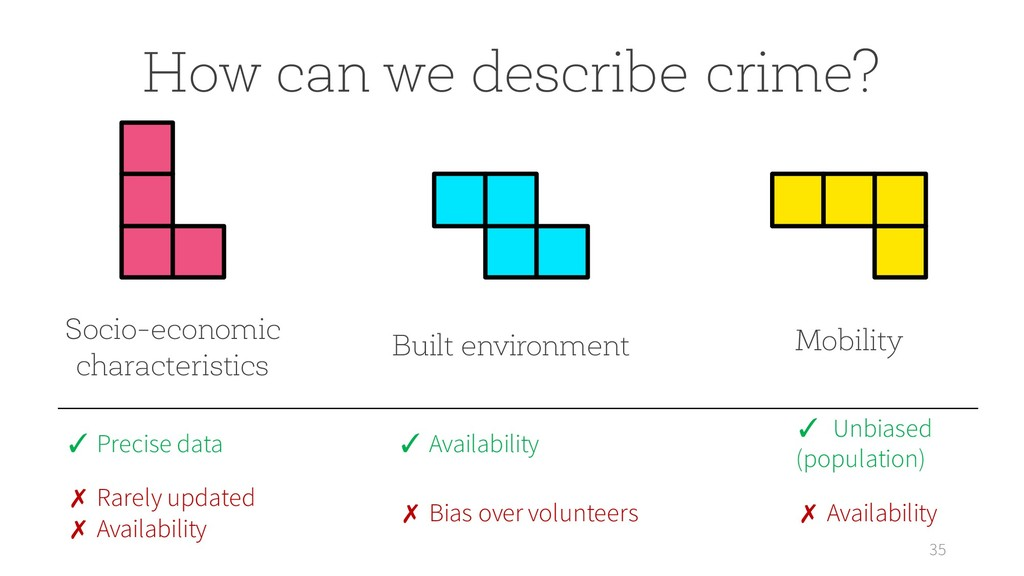 35 How can we describe crime? Socio-economic ch...