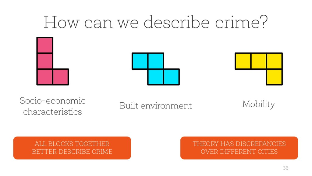 36 How can we describe crime? Socio-economic ch...