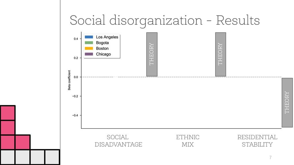 Social disorganization - Results 7 SOCIAL DISAD...