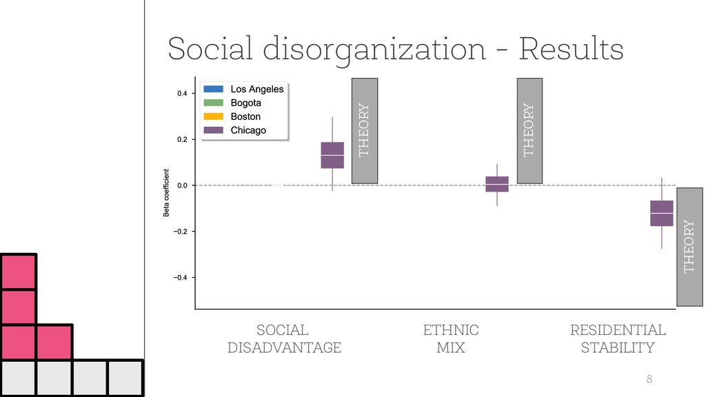 Social disorganization - Results 8 SOCIAL DISAD...