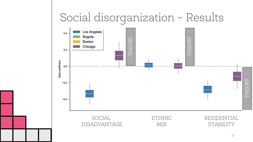 Social disorganization - Results 9 SOCIAL DISAD...