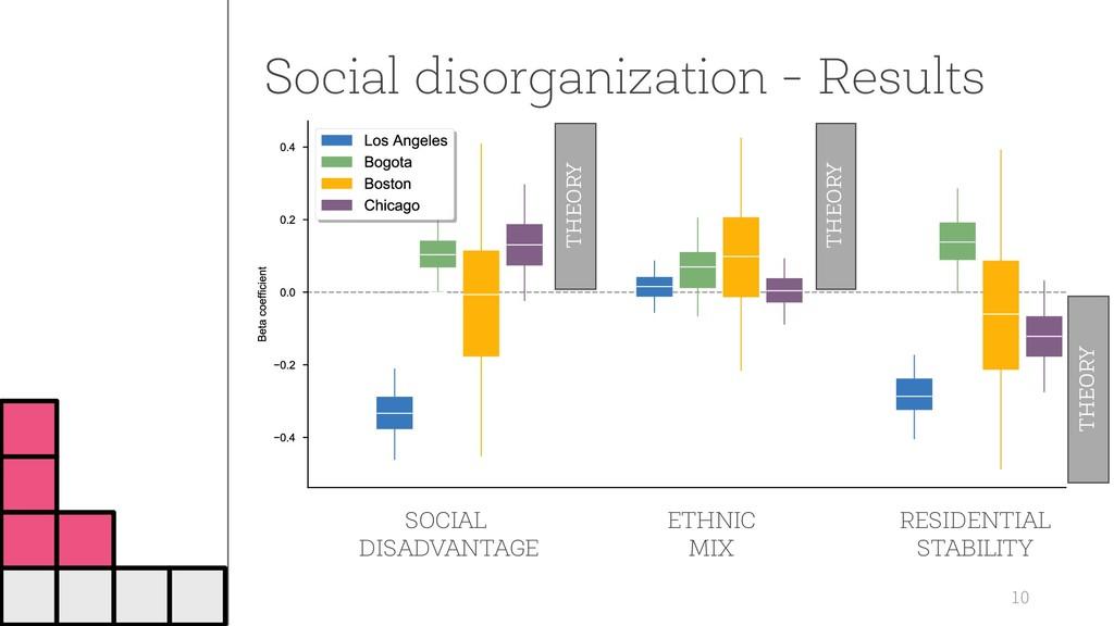 Social disorganization - Results 10 SOCIAL DISA...