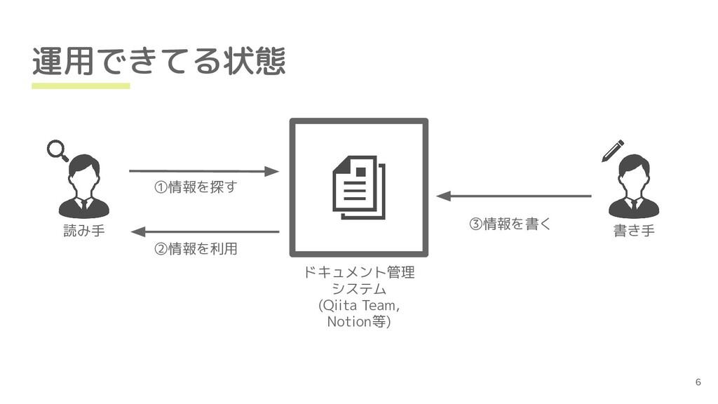 運用できてる状態 ドキュメント管理 システム (Qiita Team, Notion等) ①情...