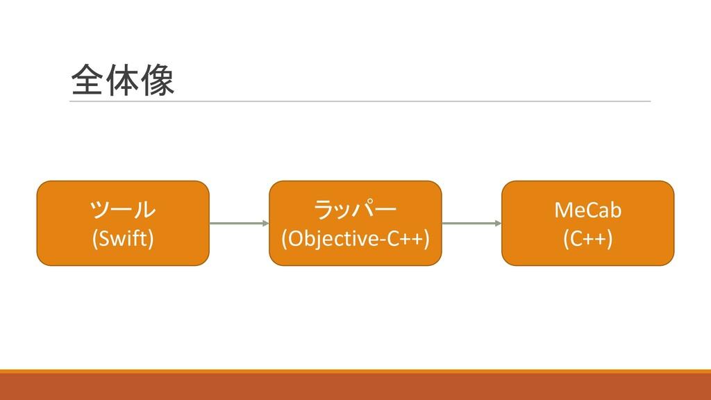 全体像 MeCab (C++) ツール (Swift) ラッパー (Objective-C++)