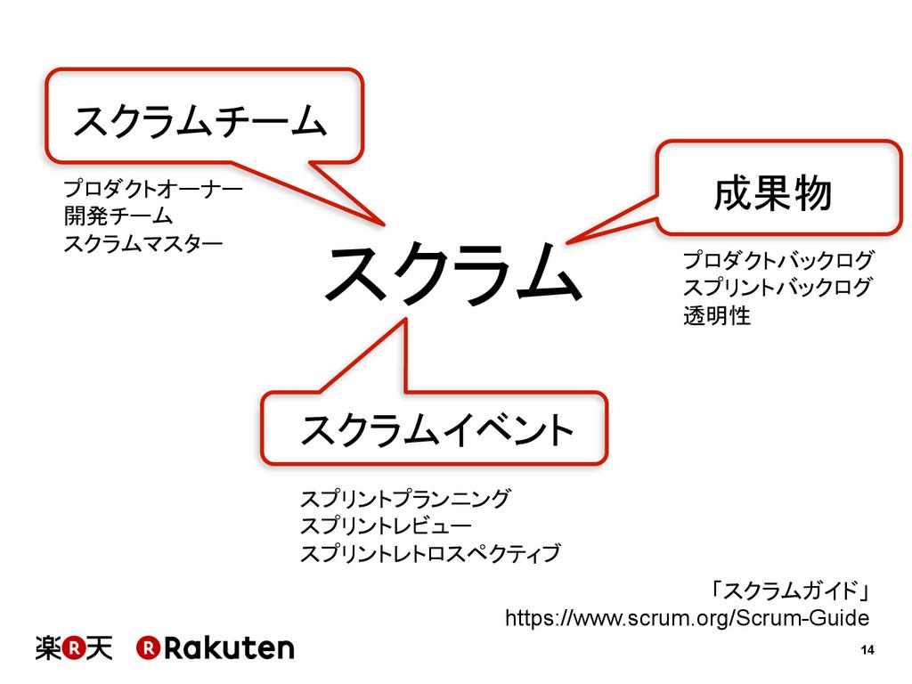 14 スクラム スクラムチーム スクラムイベント 成果物 プロダクトオーナー 開発チーム スク...
