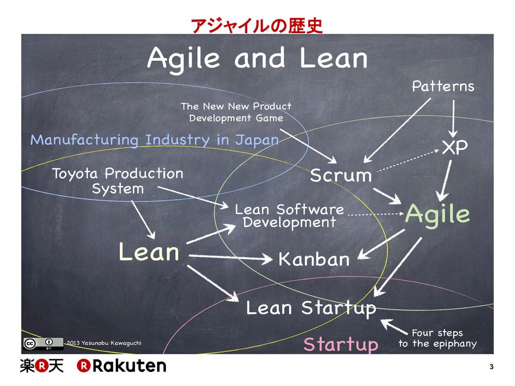 3 アジャイルの歴史 Toyota Production System Lean Lean...