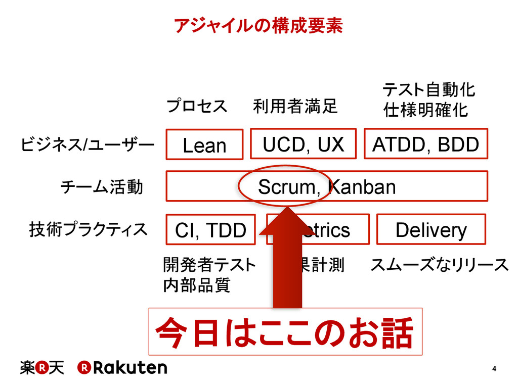 4 アジャイルの構成要素 Scrum, Kanban チーム活動 技術プラクティス CI,...