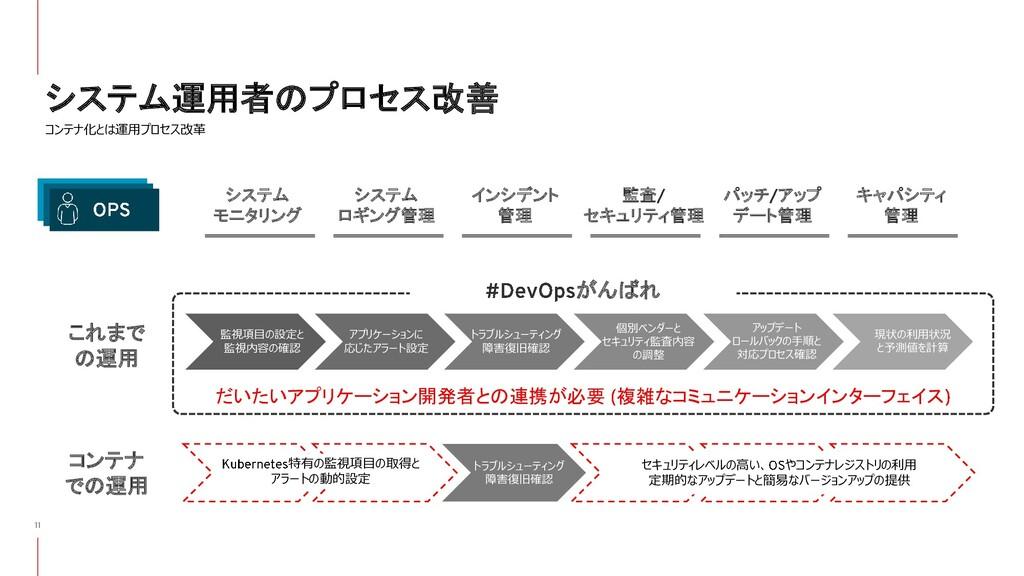 システム運用者のプロセス改善 コンテナ化とは運用プロセス改革 これまで の運用 コンテナ での...