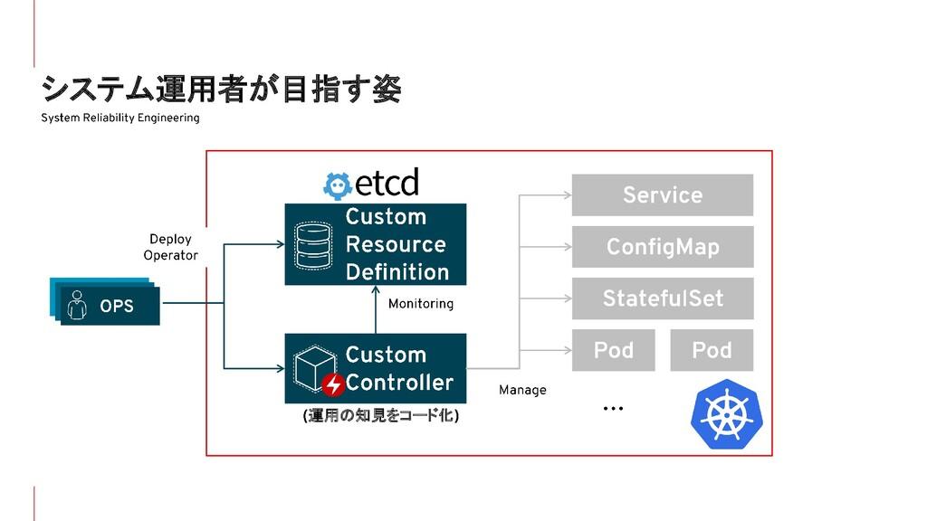 システム運用者が目指す姿 運用の知見をコード化