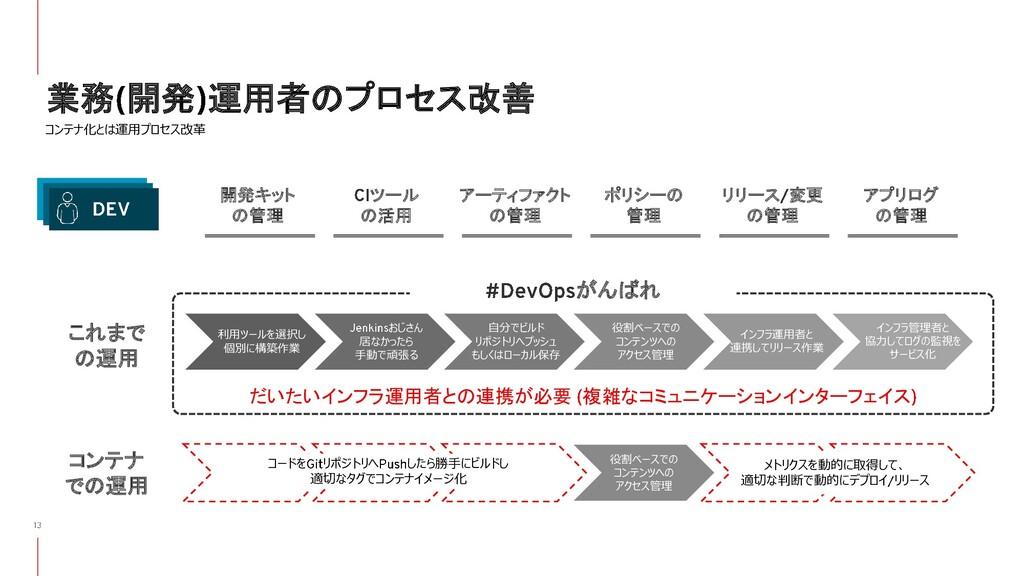 業務 開発 運用者のプロセス改善 コンテナ化とは運用プロセス改革 これまで の運用 コンテナ ...
