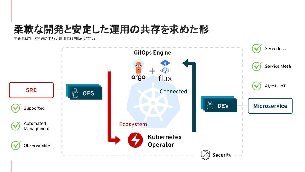 柔軟な開発と安定した運用の共存を求めた形 開発者はコード開発に注力 運用者は自動化に注力