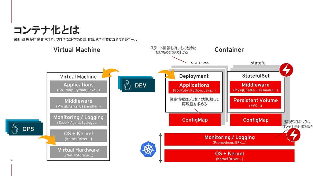コンテナ化とは 運用管理が自動化されて、プロセス単位での運用管理が不要になるまでがゴール ステ...