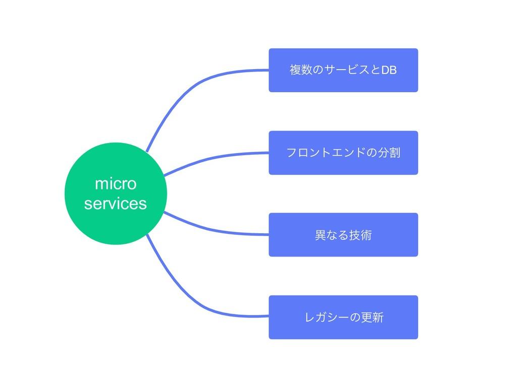 micro services ෳͷαʔϏεͱDB ϑϩϯτΤϯυͷׂ ҟͳΔٕज़ ϨΨγʔ...