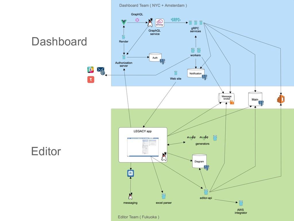 Dashboard Editor