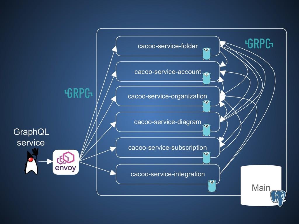 cacoo-service-account cacoo-service-organizatio...