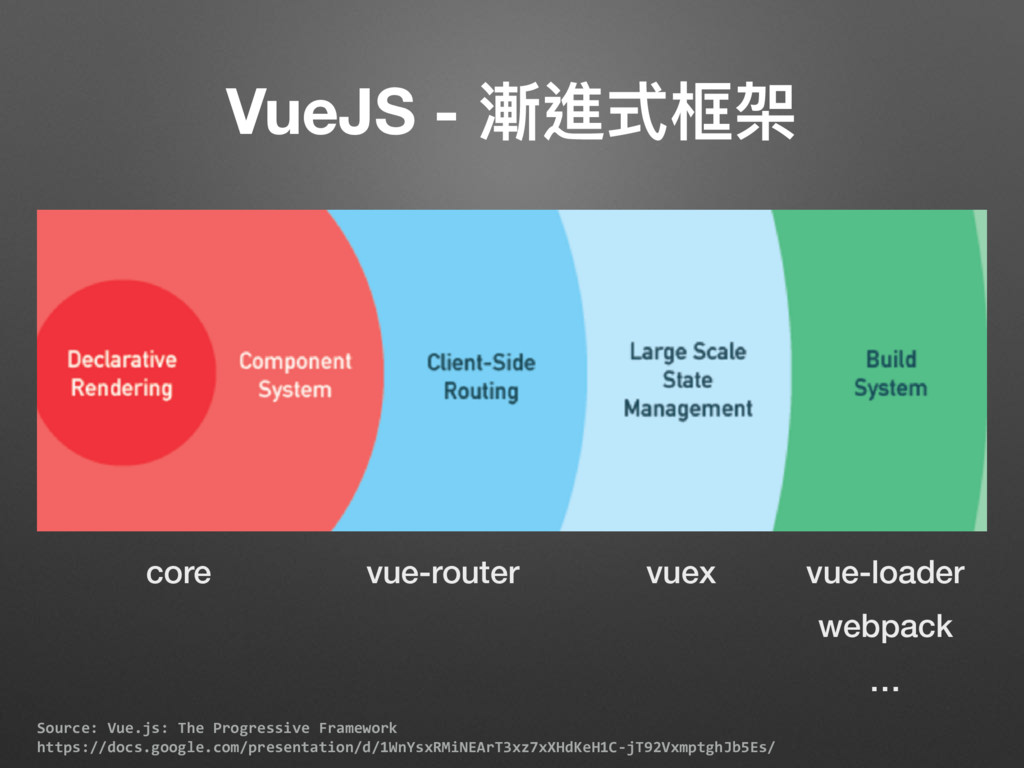 Source: Vue.js: The Progressive Framework http...