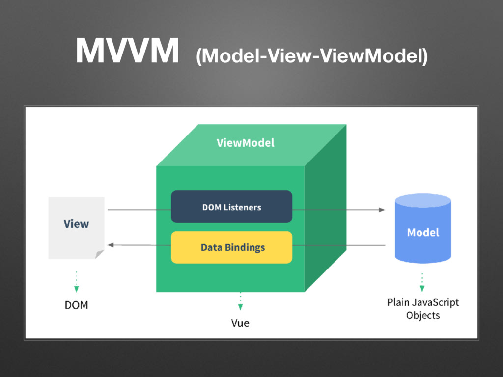 MVVM (Model-View-ViewModel)