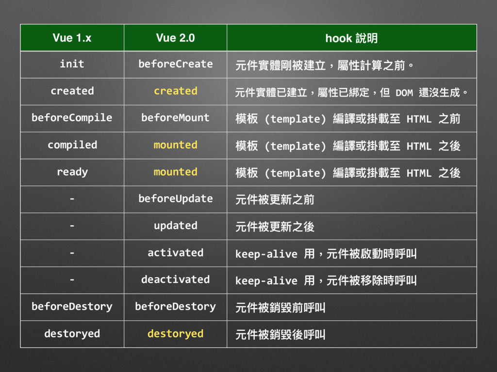 Vue 1.x Vue 2.0 hook 說明 init beforeCreate 元件實體剛...