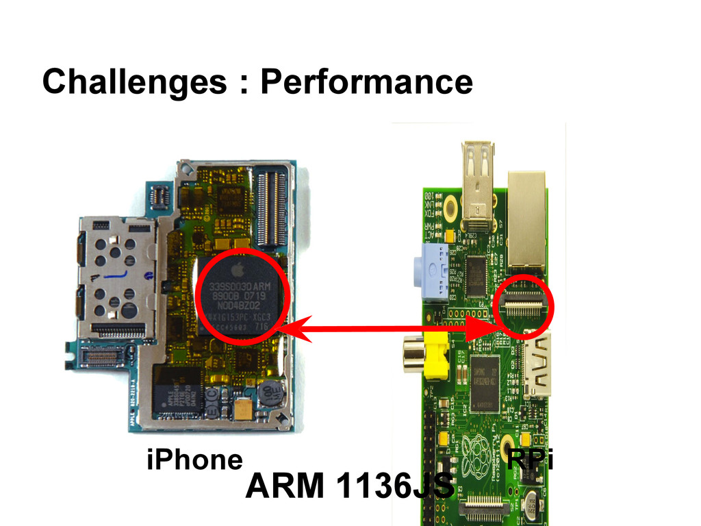 Challenges : Performance iPhone RPi ARM 1136JS