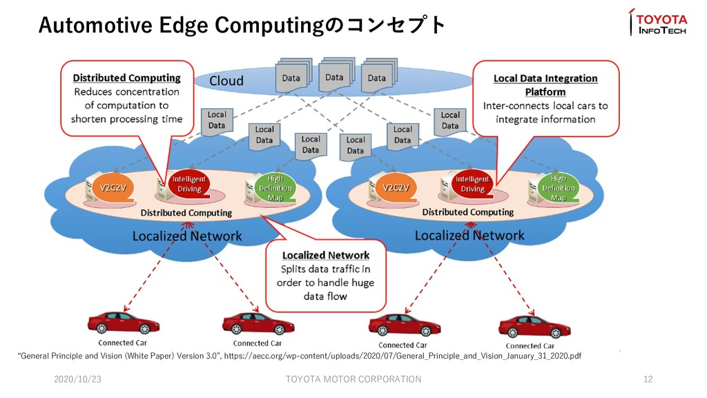 "Automotive Edge Computingのコンセプト ""General Princi..."