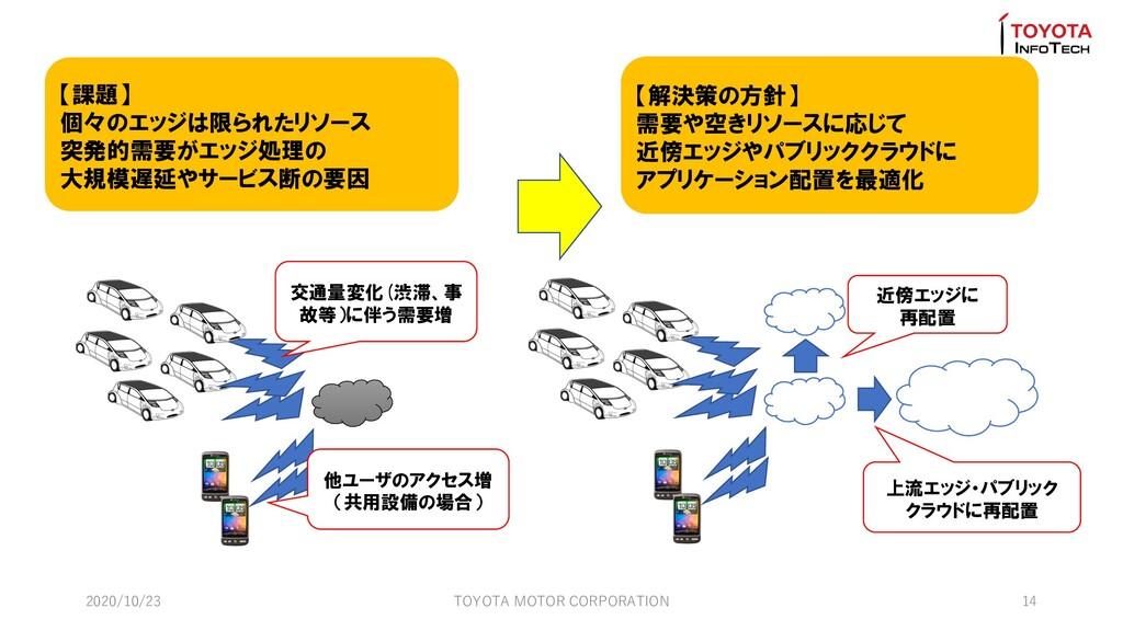 2020/10/23 TOYOTA MOTOR CORPORATION 14 交通量変化(渋滞...