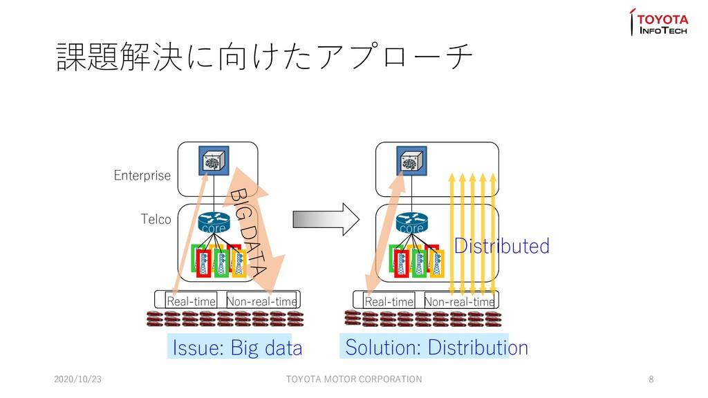 Enterprise Telco Real-time Non-real-time core B...