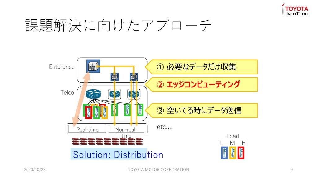 課題解決に向けたアプローチ edge Enterprise Telco Real-time N...