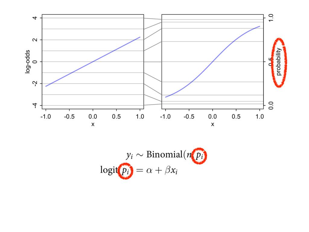-1.0 -0.5 0.0 0.5 1.0 -4 -2 0 2 4 x log-odds -1...