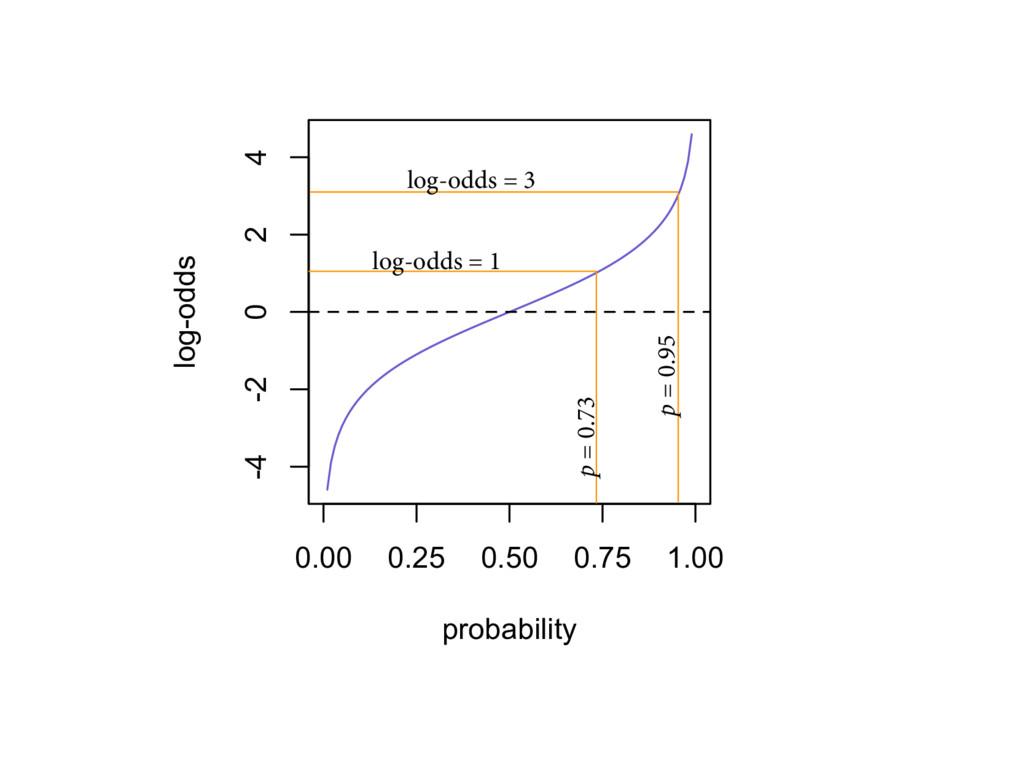 0.00 0.25 0.50 0.75 1.00 -4 -2 0 2 4 probabilit...