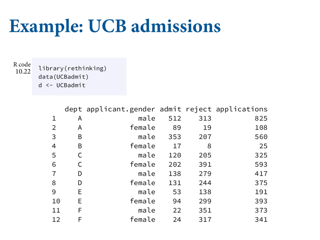 Example: UCB admissions dept applicant.gender a...