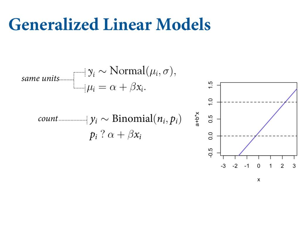 Generalized Linear Models µJ = α + β YJ + β ...