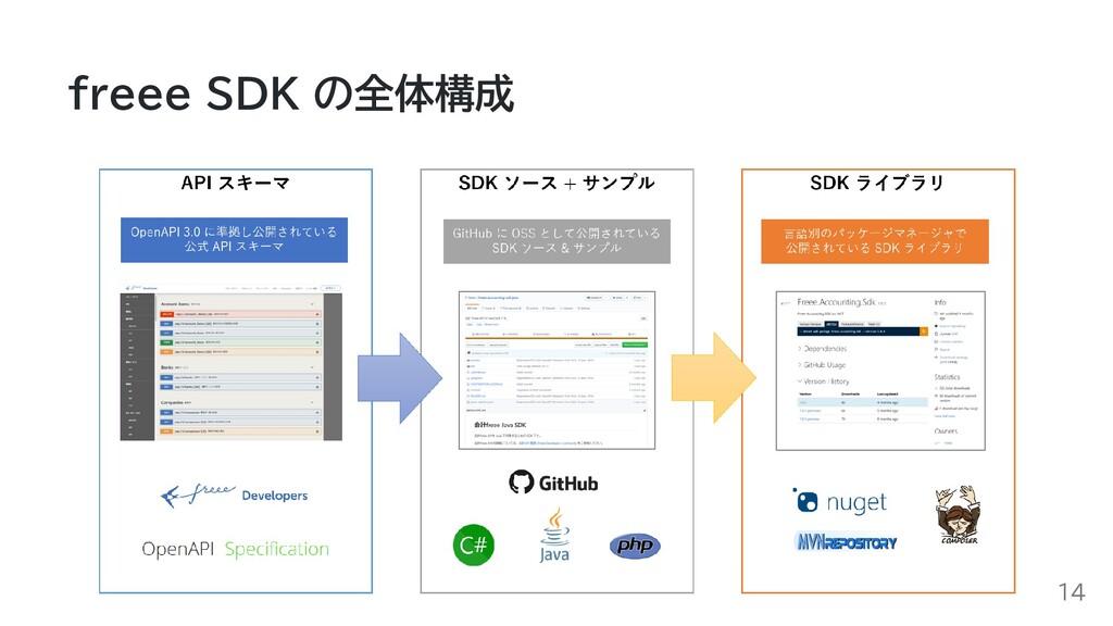 freee SDK の全体構成 14