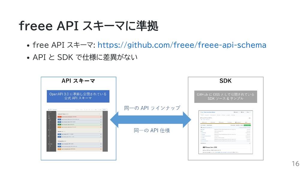 freee API スキーマに準拠 free API スキーマ: https://github...