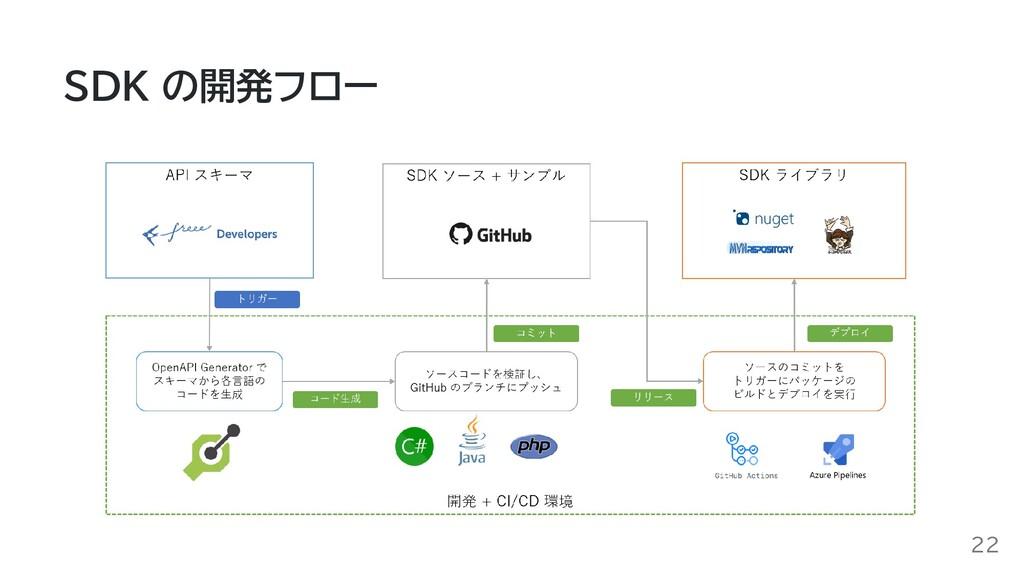 SDK の開発フロー 22