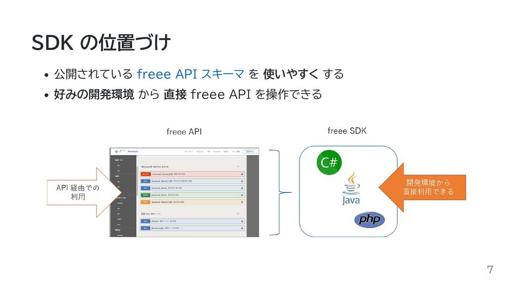 SDK の位置づけ 公開されている freee API スキーマ を 使いやすく する 好みの...